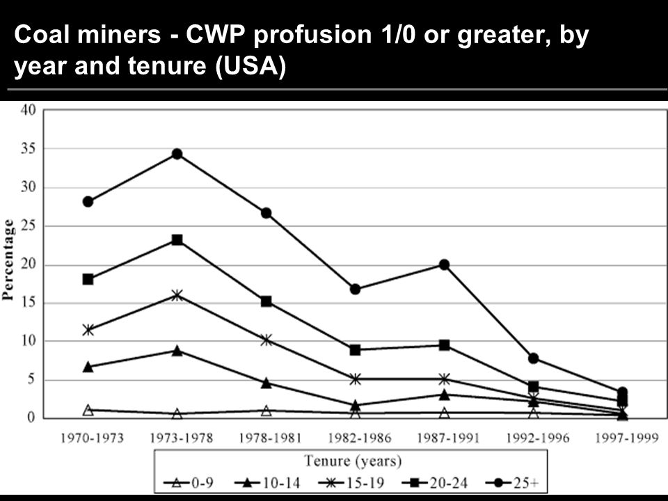 Coal miners - CWP profusion 1/0 or greater, by year and tenure (USA)