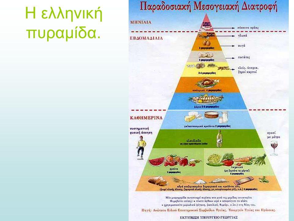 Η ελληνική πυραμίδα.
