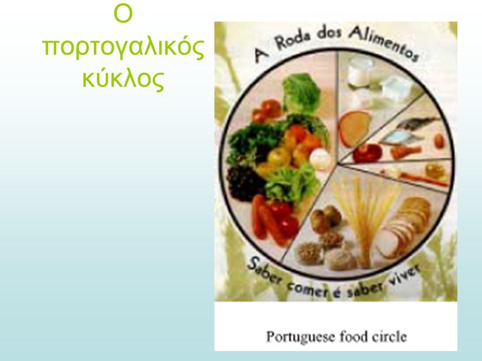 Ο πορτογαλικός κύκλος