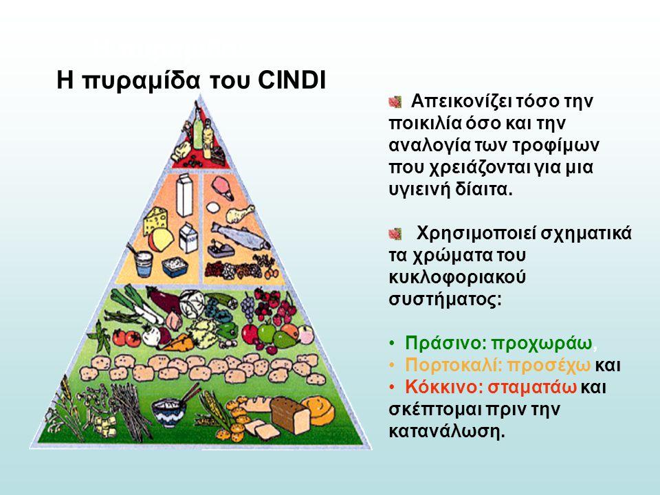 Η πυραμίδα: Η πυραμίδα του CINDI