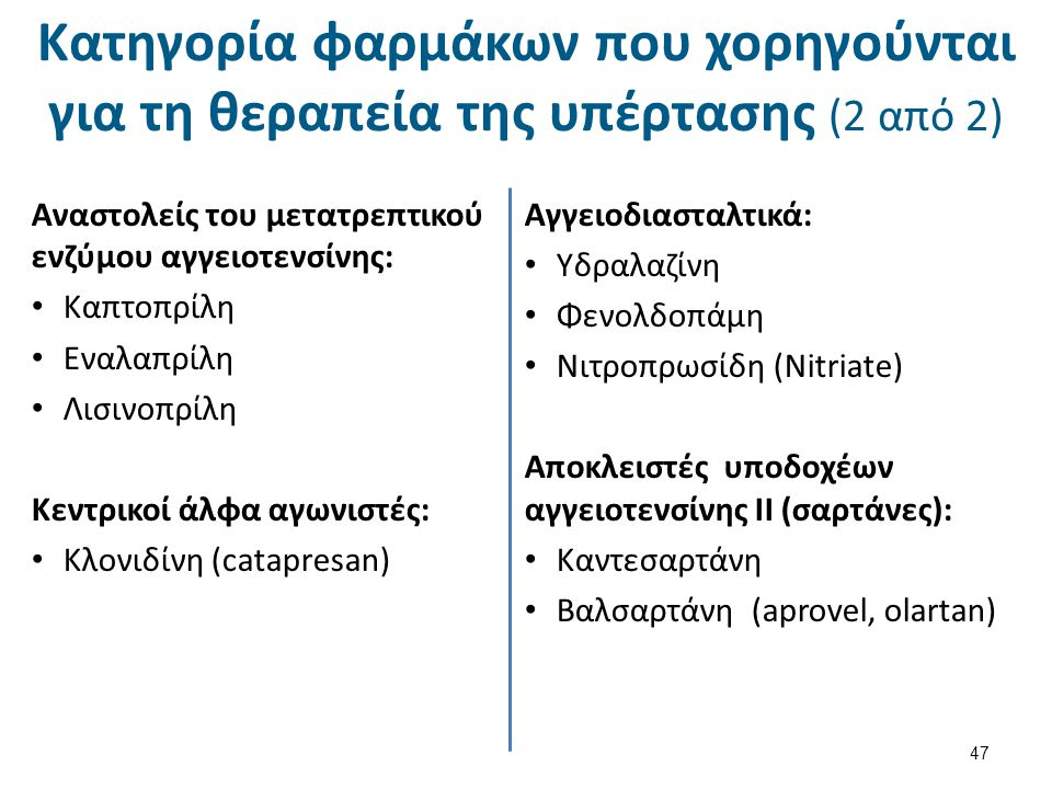 Φαρμακευτική θεραπεία υπέρτασης (1 από 8)