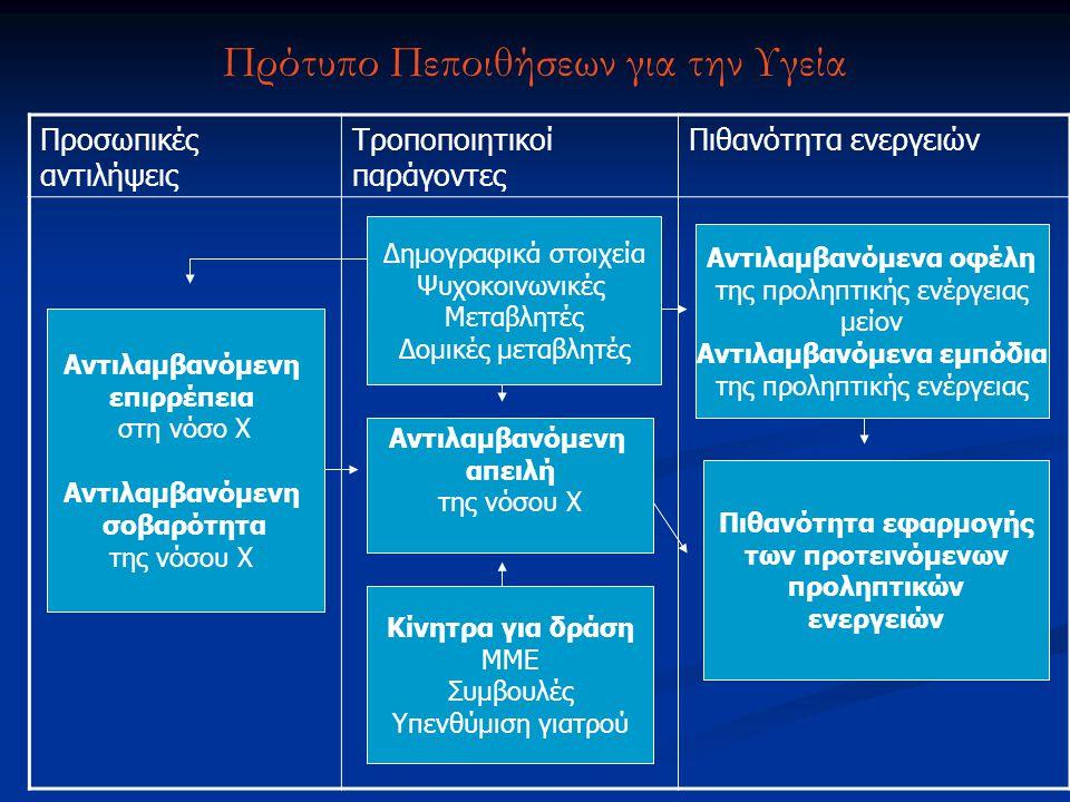 Πρότυπο Πεποιθήσεων για την Υγεία