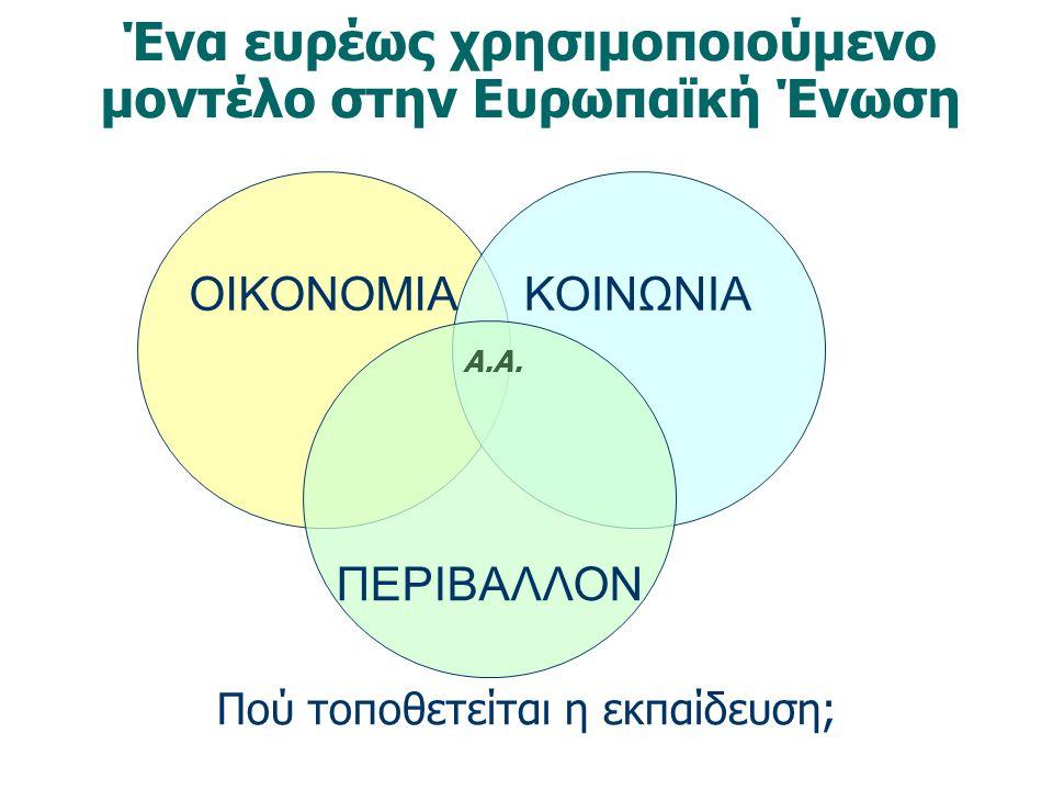 Ένα ευρέως χρησιμοποιούμενο μοντέλο στην Ευρωπαϊκή Ένωση