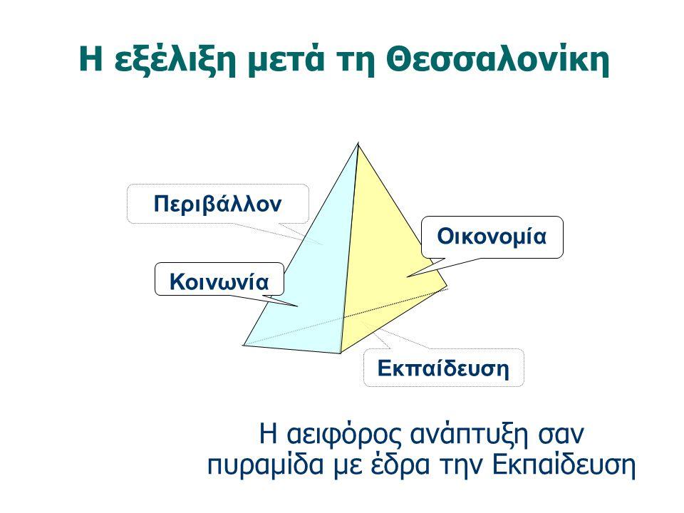 Η αειφόρος ανάπτυξη σαν πυραμίδα με έδρα την Εκπαίδευση
