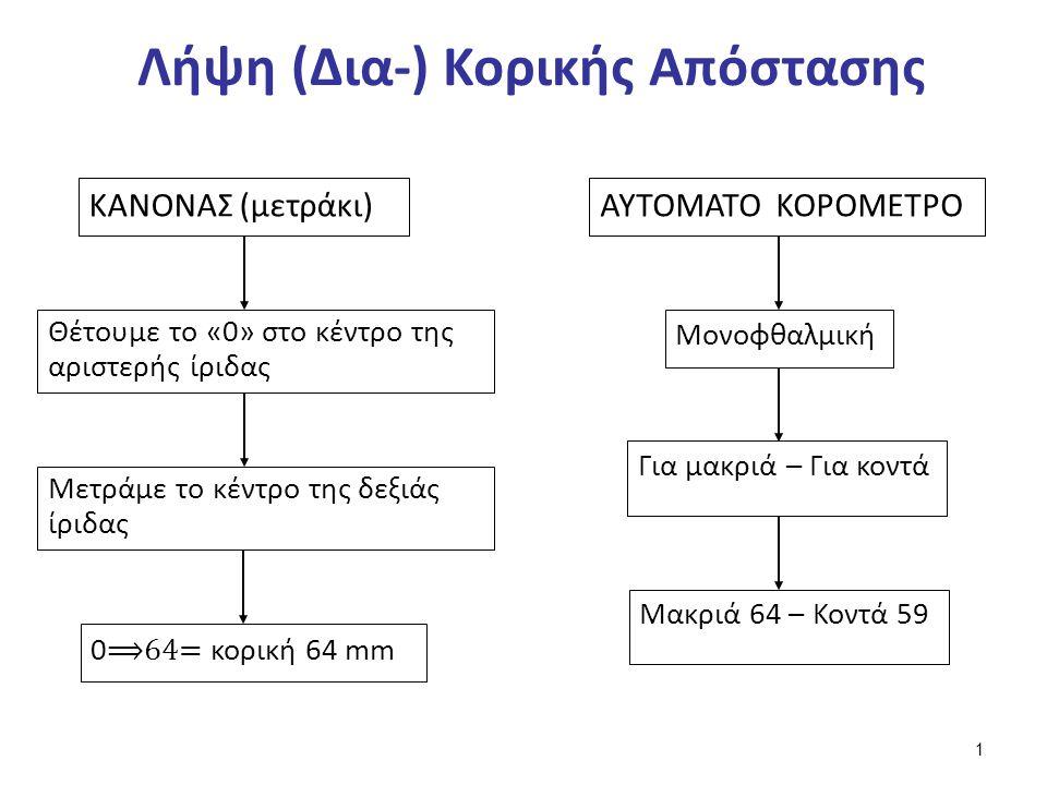 Μέτρηση Κορικής Με Χρήση Κανόνα (1 από 6)