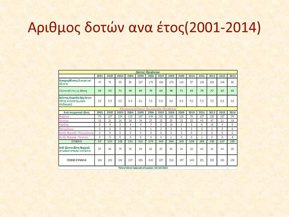 Αριθμος δοτών ανα έτος(2001-2014)