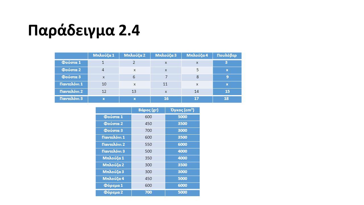 Παράδειγμα 2.4 Μπλούζα 1 Μπλούζα 2 Μπλούζα 3 Μπλούζα 4 Πουλόβερ
