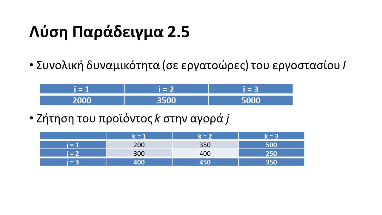 Λύση Παράδειγμα 2.5 Συνολική δυναμικότητα (σε εργατοώρες) του εργοστασίου I.