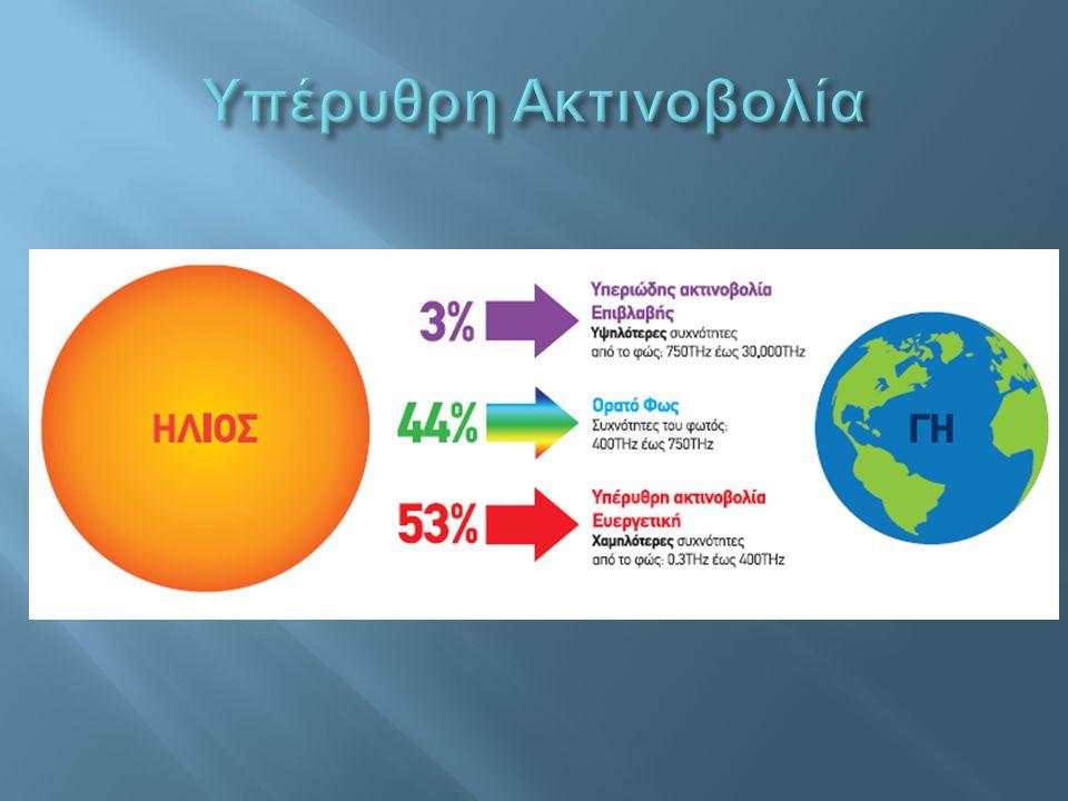 Υπέρυθρη Ακτινοβολία