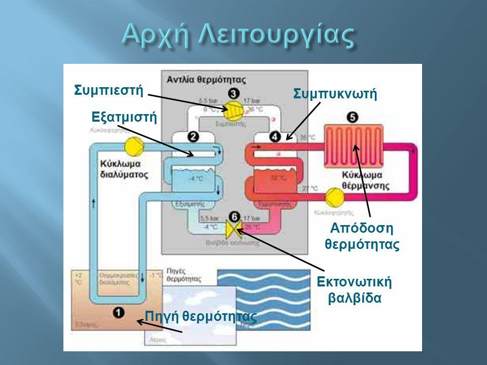 Αρχή Λειτουργίας Συμπιεστή Συμπυκνωτή Εξατμιστή Απόδοση θερμότητας