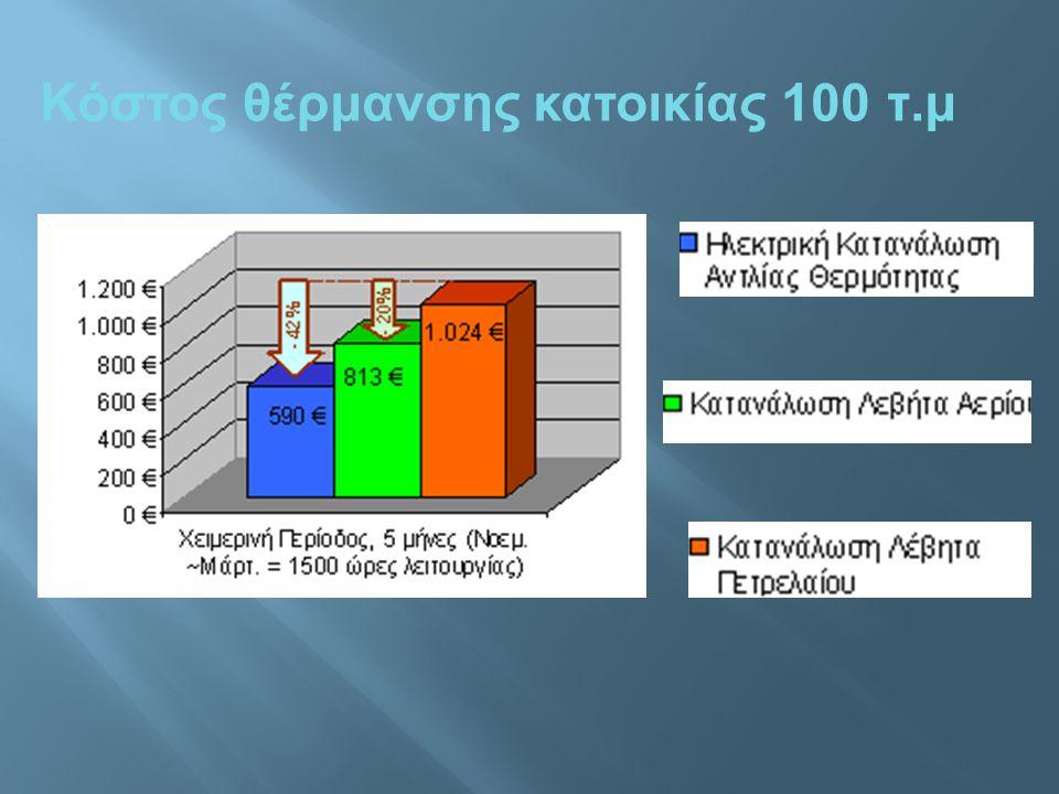 Κόστος θέρμανσης κατοικίας 100 τ.μ