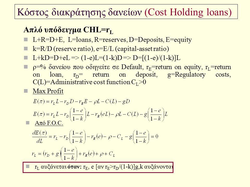 Κόστος διακράτησης δανείων (Cost Holding loans)