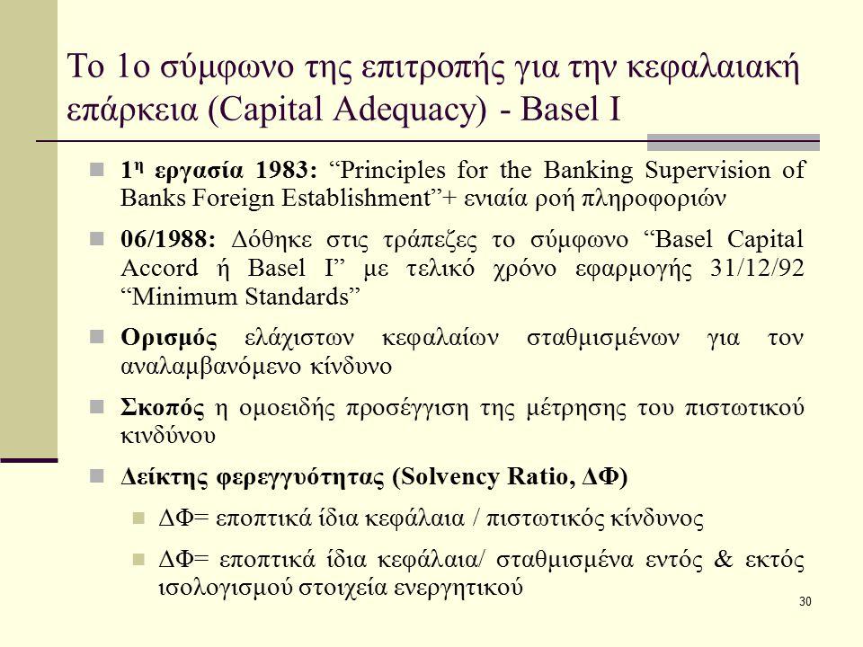 Το 1ο σύμφωνο της επιτροπής για την κεφαλαιακή επάρκεια (Capital Adequacy) - Basel Ι