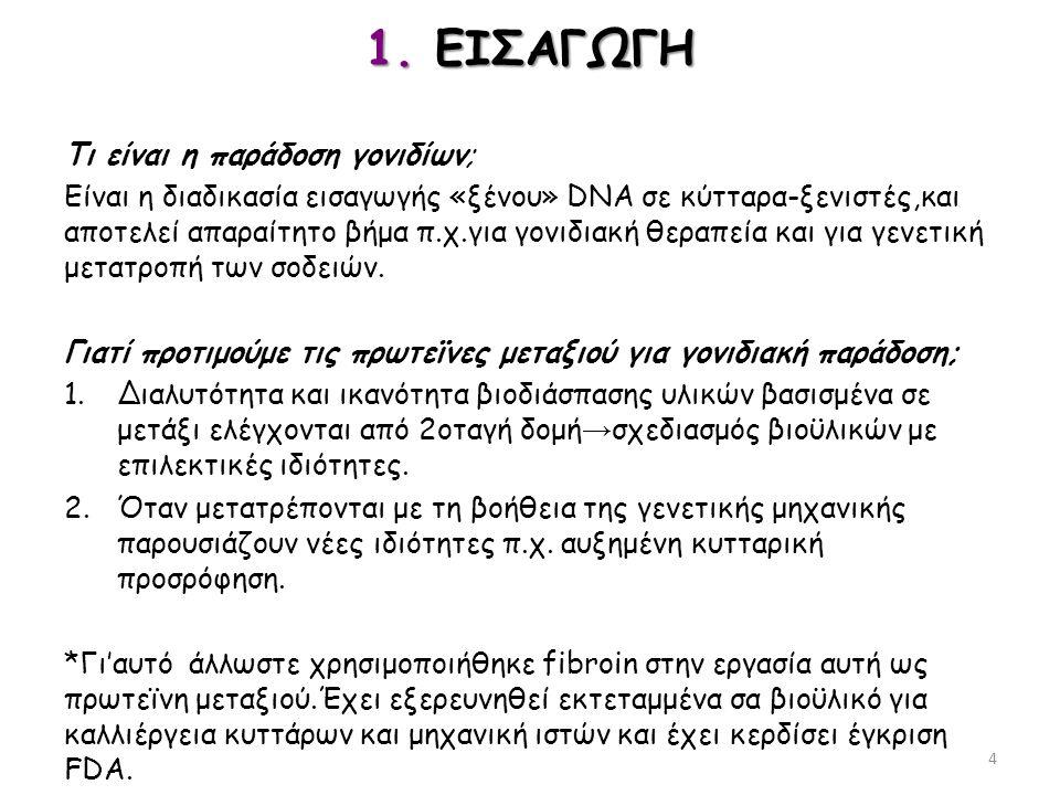 1. ΕΙΣΑΓΩΓΗ Τι είναι η παράδοση γονιδίων;