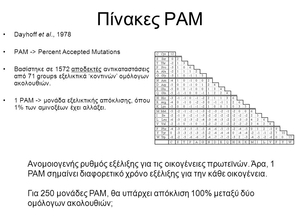 Πίνακες PAM Dayhoff et al., 1978. PAM -> Percent Accepted Mutations.