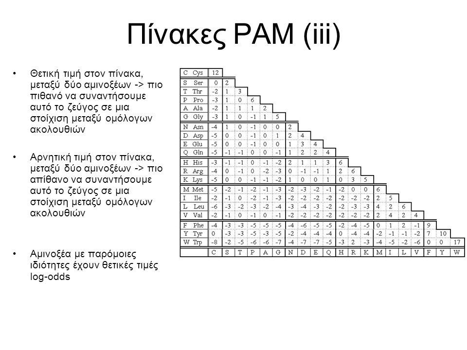 Πίνακες PAM (iii)