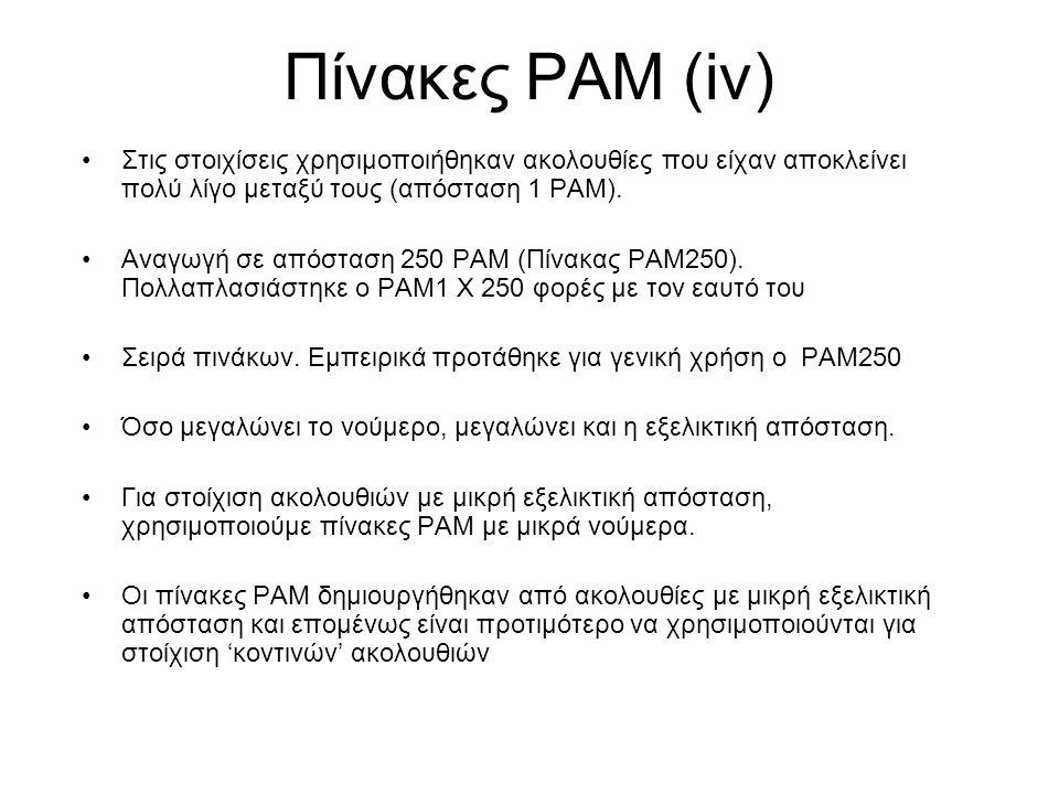 Πίνακες PAM (iv) Στις στοιχίσεις χρησιμοποιήθηκαν ακολουθίες που είχαν αποκλείνει πολύ λίγο μεταξύ τους (απόσταση 1 PAM).