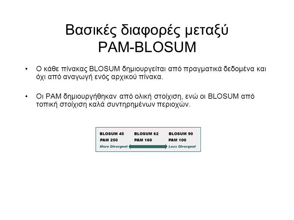Βασικές διαφορές μεταξύ PAM-BLOSUM