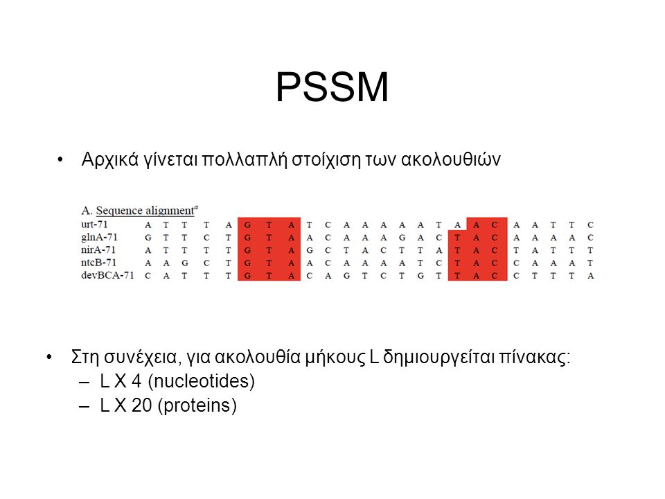 PSSM Αρχικά γίνεται πολλαπλή στοίχιση των ακολουθιών