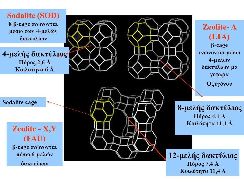 Sodalite (SOD) Zeolite- A (LTA) 4-μελής δακτύλιος 8-μελής δακτύλιος