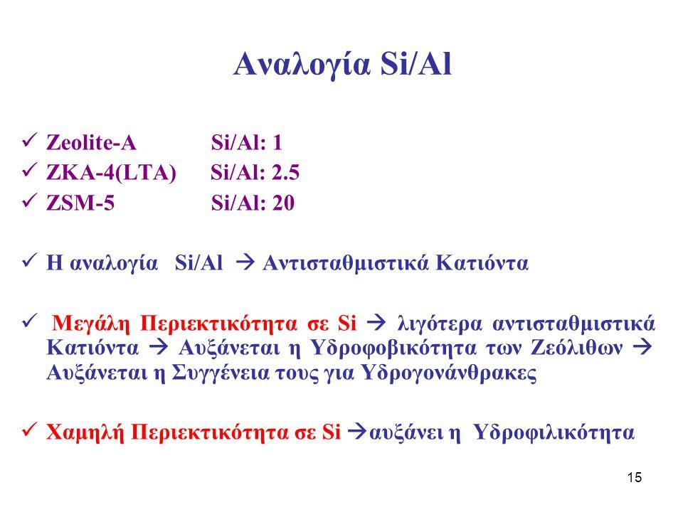 Αναλογία Si/Al Zeolite-A Si/Al: 1 ZKA-4(LTA) Si/Al: 2.5
