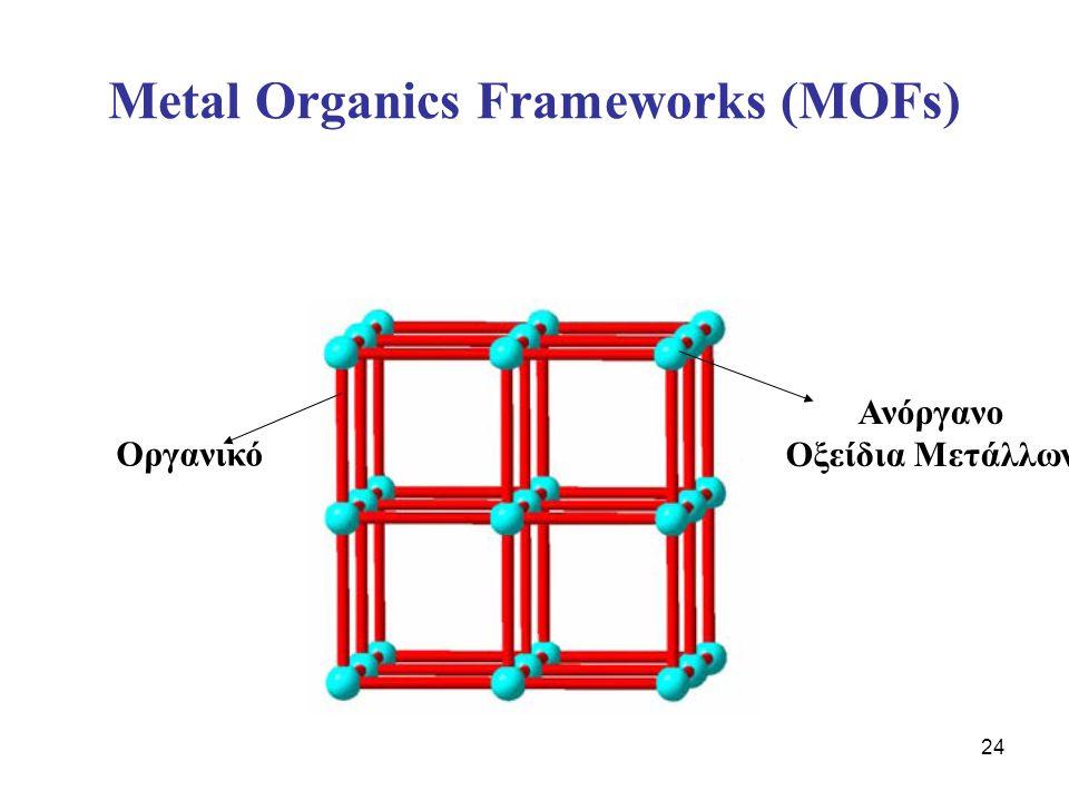 Metal Organics Frameworks (MOFs)