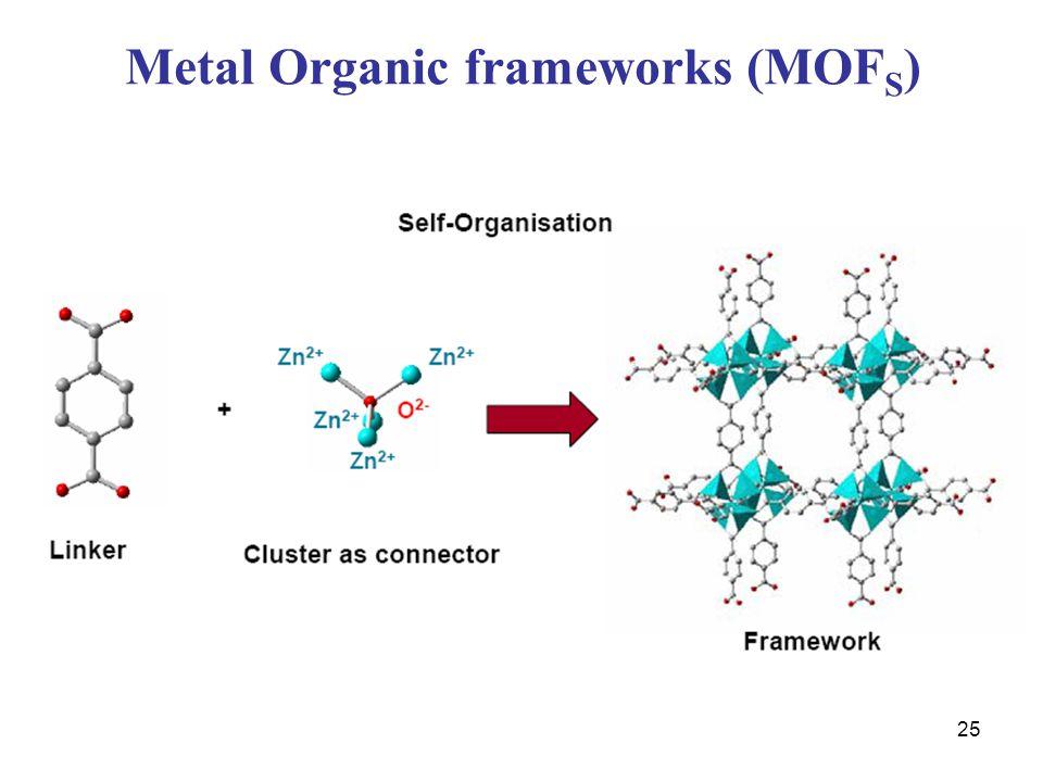 Metal Organic frameworks (MOFS)