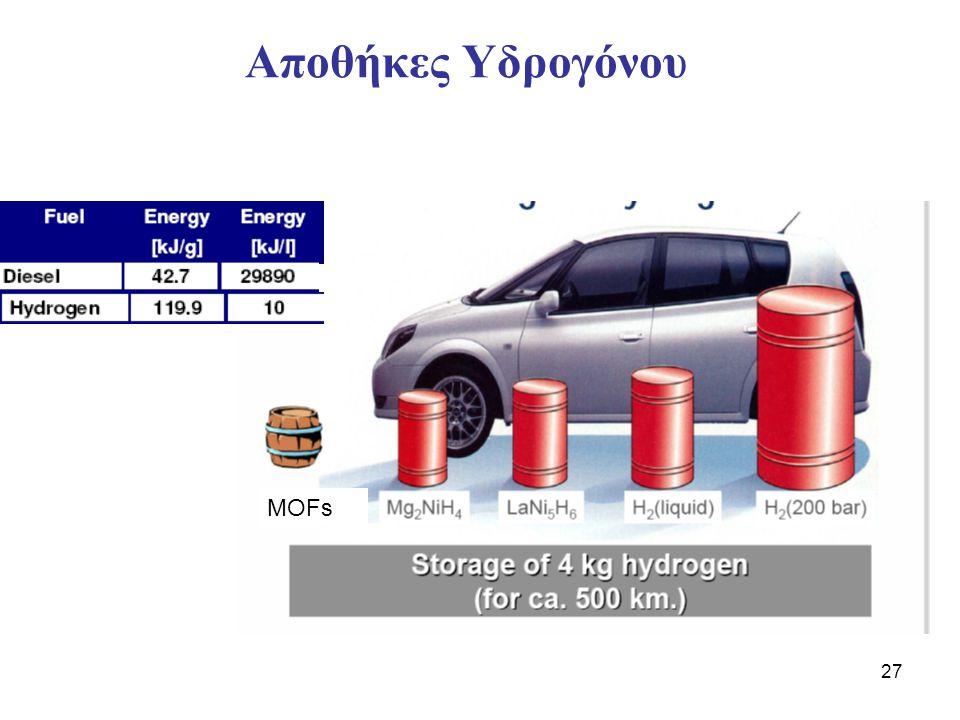 Αποθήκες Υδρογόνου MOFs