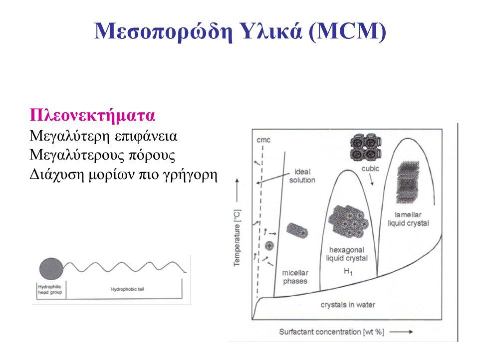 Μεσοπορώδη Υλικά (ΜCM)
