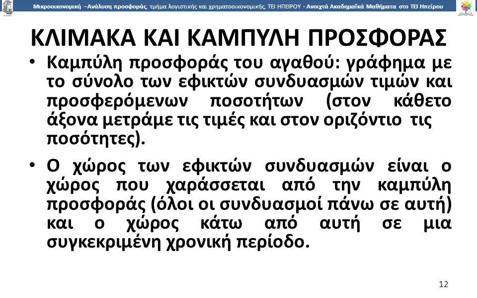 ΚΛΙΜΑΚΑ ΚΑΙ ΚΑΜΠΥΛΗ ΠΡΟΣΦΟΡΑΣ