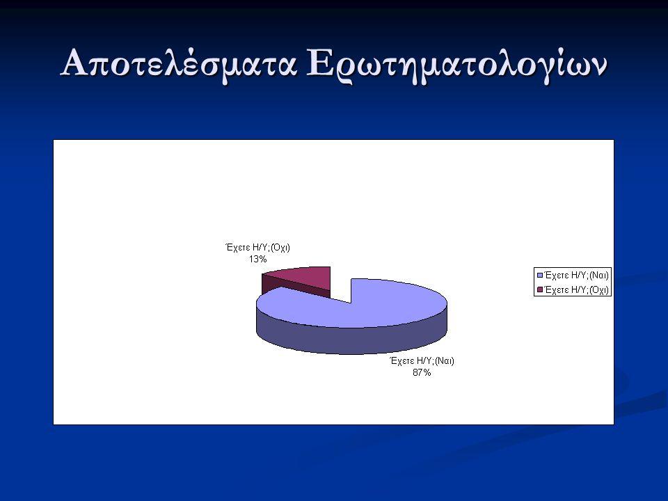 Αποτελέσματα Ερωτηματολογίων