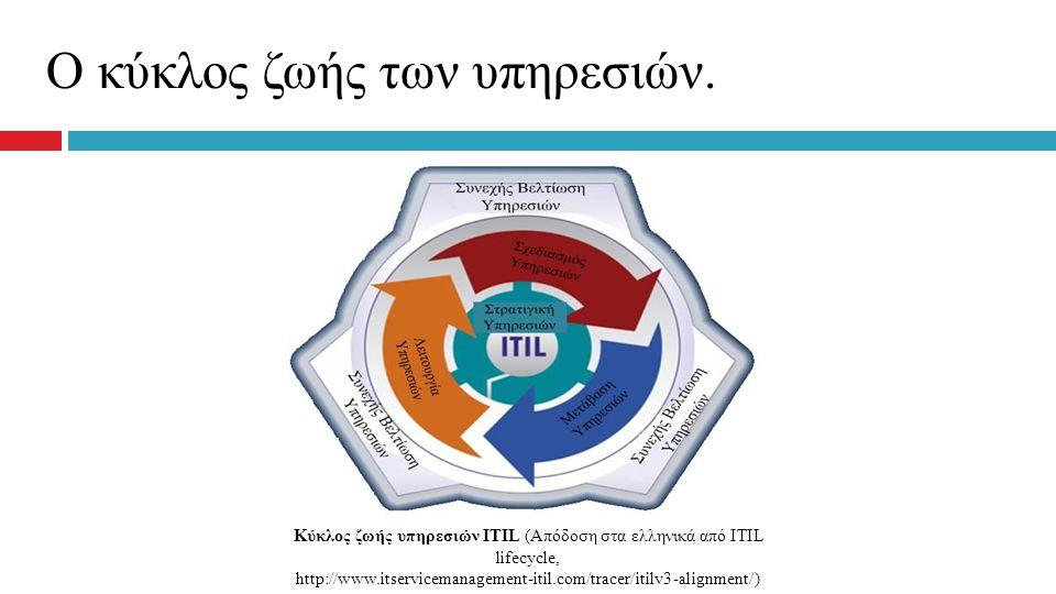 Κύκλος ζωής υπηρεσιών ITIL (Απόδοση στα ελληνικά από ΙΤΙL lifecycle,