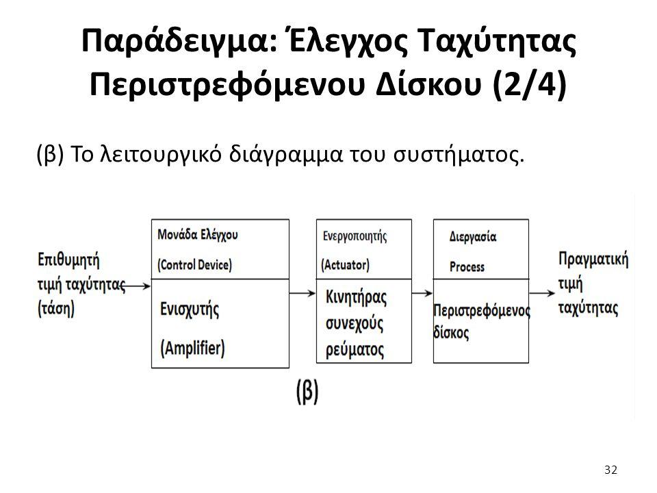 Παράδειγμα: Έλεγχος Ταχύτητας Περιστρεφόμενου Δίσκου (2/4)