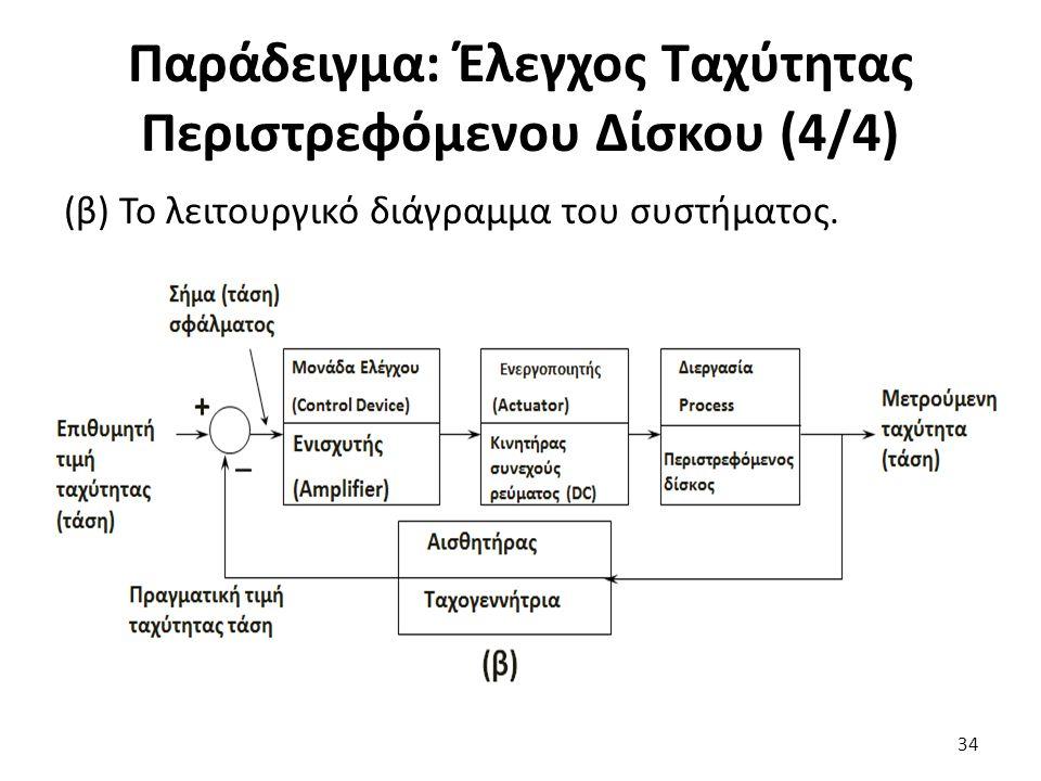 Παράδειγμα: Έλεγχος Ταχύτητας Περιστρεφόμενου Δίσκου (4/4)