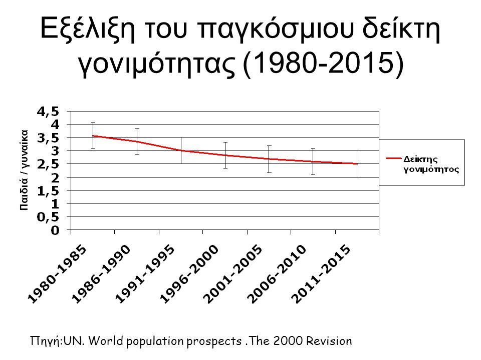 Εξέλιξη του παγκόσμιου δείκτη γονιμότητας (1980-2015)