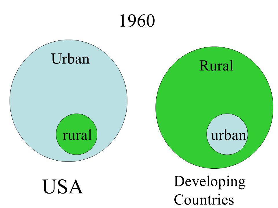 USA 1960 Urban Rural rural urban Developing Countries