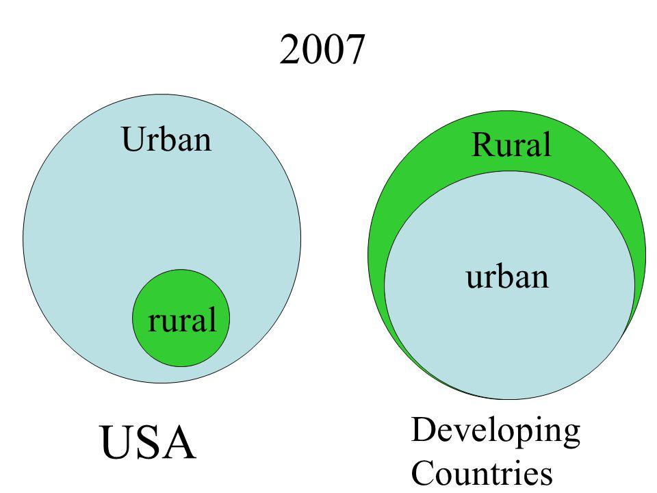 USA 2007 Urban Rural urban rural Developing Countries
