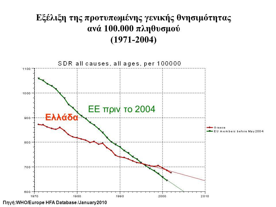 Εξέλιξη της προτυπωμένης γενικής θνησιμότητας