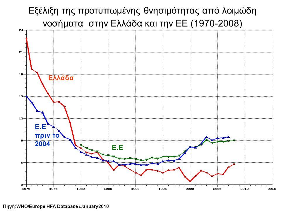 Εξέλιξη της προτυπωμένης θνησιμότητας από λοιμώδη νοσήματα στην Ελλάδα και την ΕΕ (1970-2008)