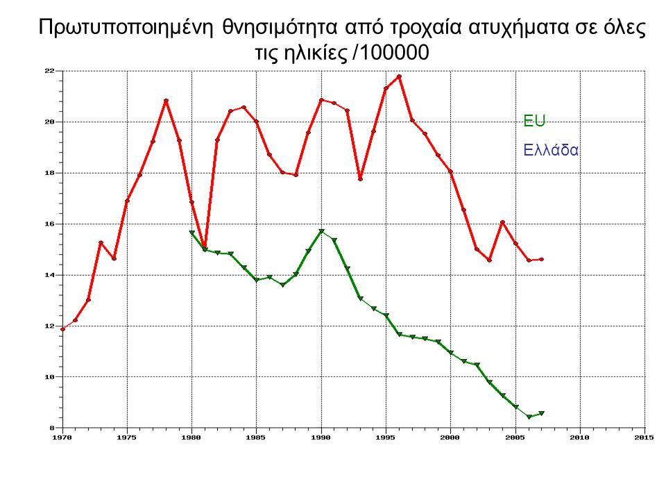Πρωτυποποιημένη θνησιμότητα από τροχαία ατυχήματα σε όλες τις ηλικίες /100000