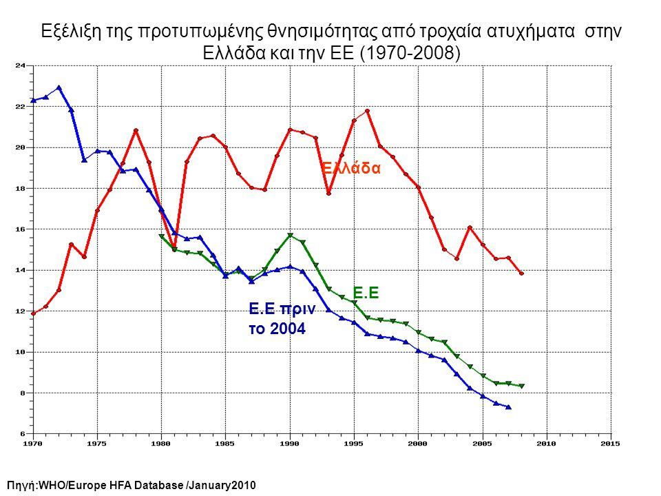Εξέλιξη της προτυπωμένης θνησιμότητας από τροχαία ατυχήματα στην Ελλάδα και την ΕΕ (1970-2008)