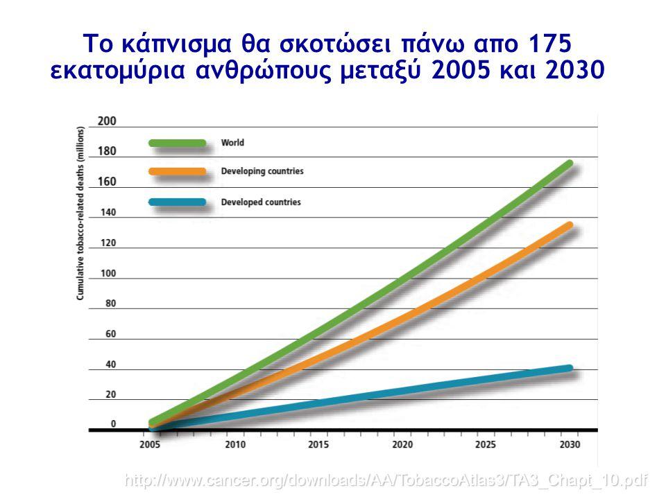 Το κάπνισμα θα σκοτώσει πάνω απο 175 εκατομύρια ανθρώπους μεταξύ 2005 και 2030
