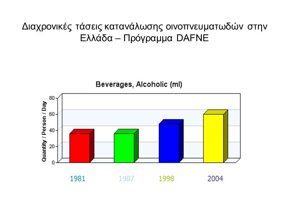 Διαχρονικές τάσεις κατανάλωσης οινοπνευματωδών στην Ελλάδα – Πρόγραμμα DAFNE