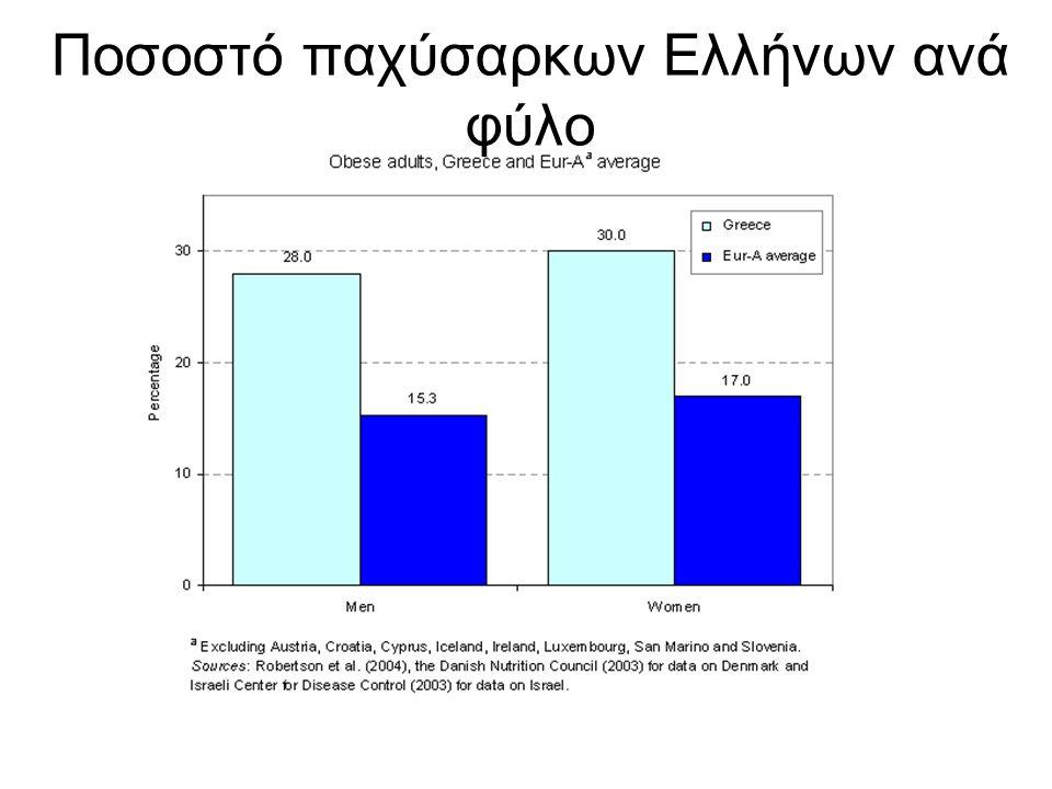 Ποσοστό παχύσαρκων Ελλήνων ανά φύλο
