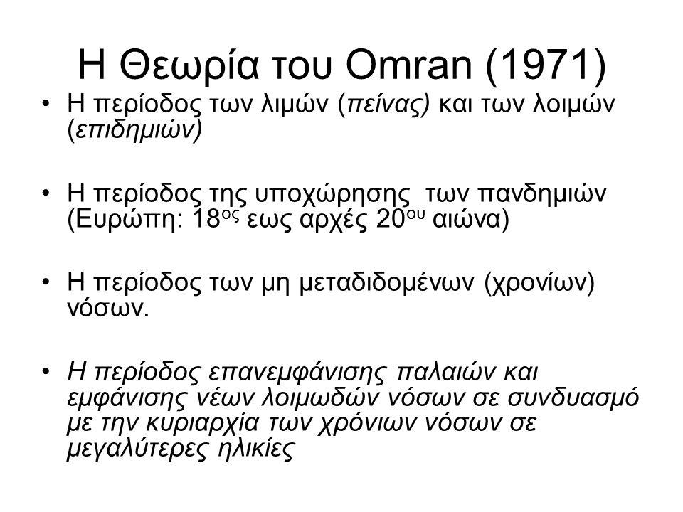 Η Θεωρία του Omran (1971) H περίοδος των λιμών (πείνας) και των λοιμών (επιδημιών)