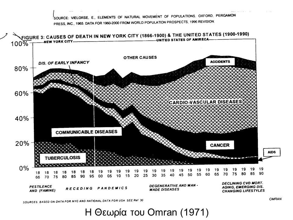 Η Θεωρία του Omran (1971) 6