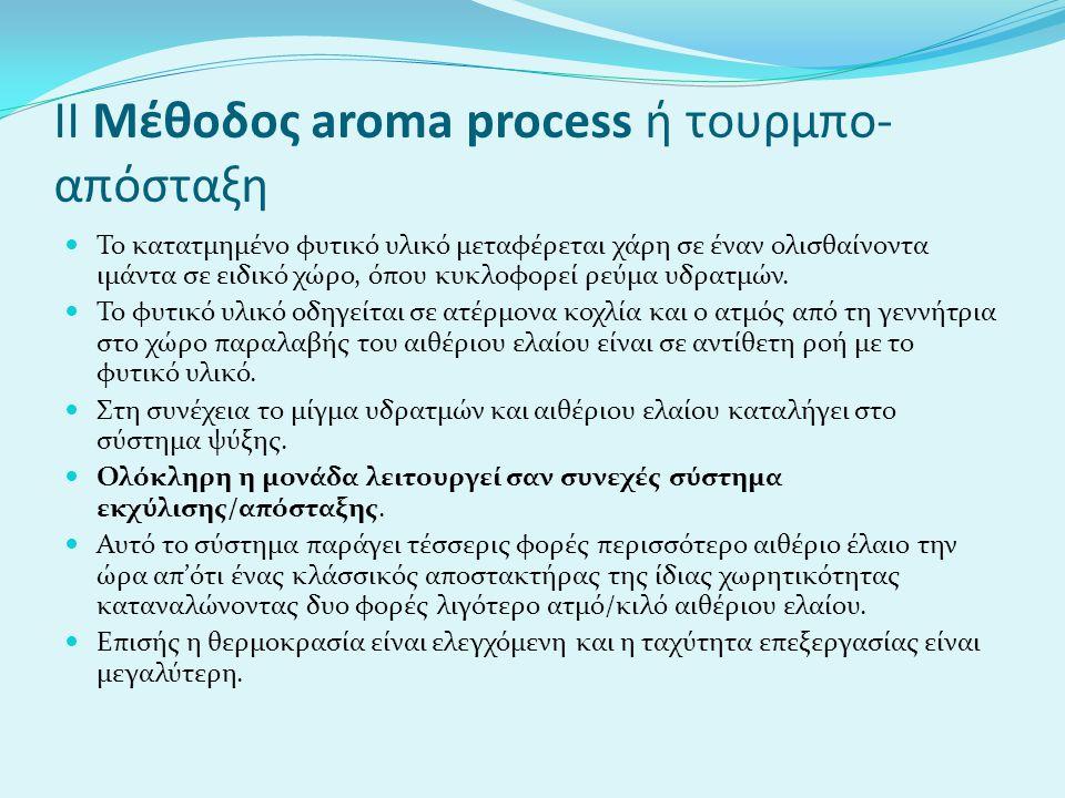 ΙΙ Μέθοδος aroma process ή τουρμπο-απόσταξη