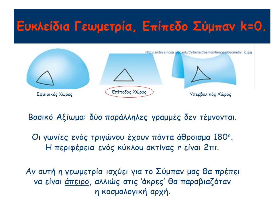 Ευκλείδια Γεωμετρία, Επίπεδο Σύμπαν k=0.