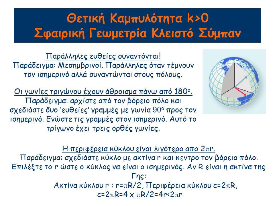 Θετική Καμπυλότητα k>0 Σφαιρική Γεωμετρία Κλειστό Σύμπαν
