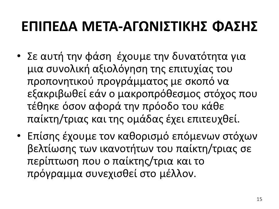 ΕΠΙΠΕΔΑ ΜΕΤΑ-ΑΓΩΝΙΣΤΙΚΗΣ ΦΑΣΗΣ